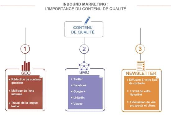 Inbound marketing agence webmarketing Bati Visibilité