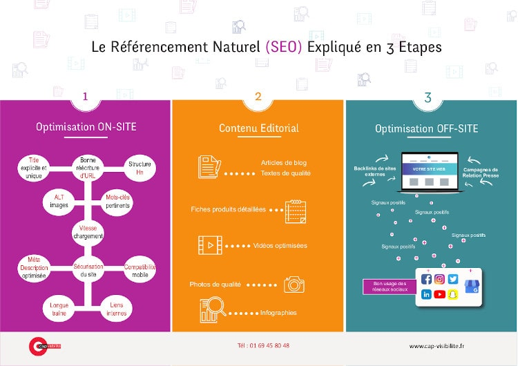 infographie-3-etapes-referencement-naturel-seo