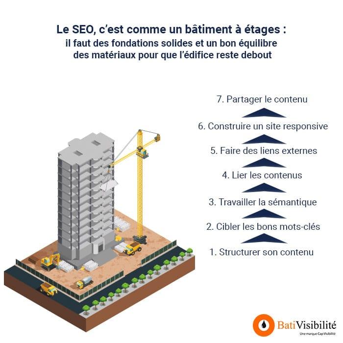 infographie-seo-batiment-etages