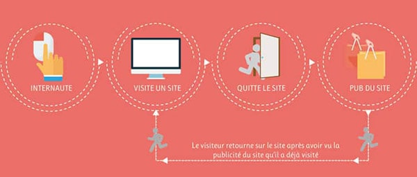 principe-de-remarketing-google