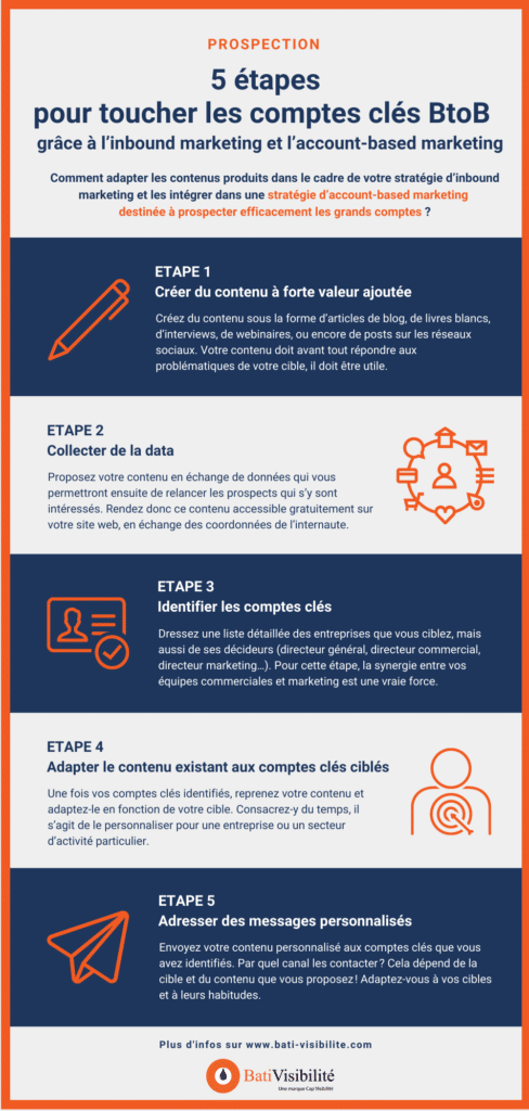 infographie-account-based-marketing