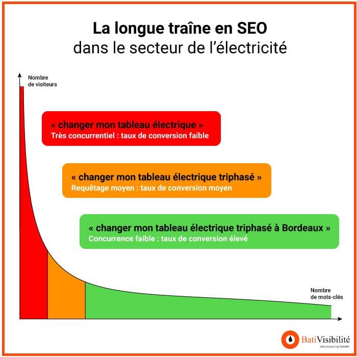 longue-traine-electricite